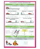 Картинка к книге Справочные материалы. Физика - Зависимость между величинами. Меры величин. Наглядно-раздаточное пособие
